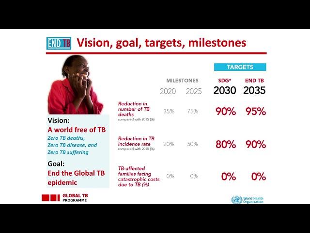 Dr. Richard Chaisson-Situación Actual de la Coinfección VIH/TB