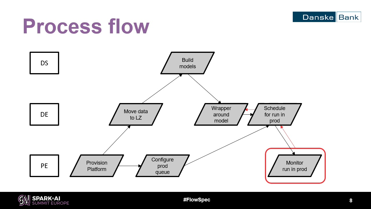 FlowSpec—Apache Spark Pipelines in Production Subramaniam Ramasubramanian  Danske Bank
