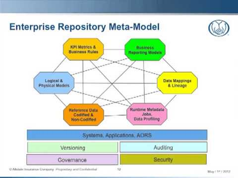 Under the Hood of a Metadata Repository