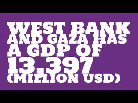 What is the GDP of West Bank and Gaza?