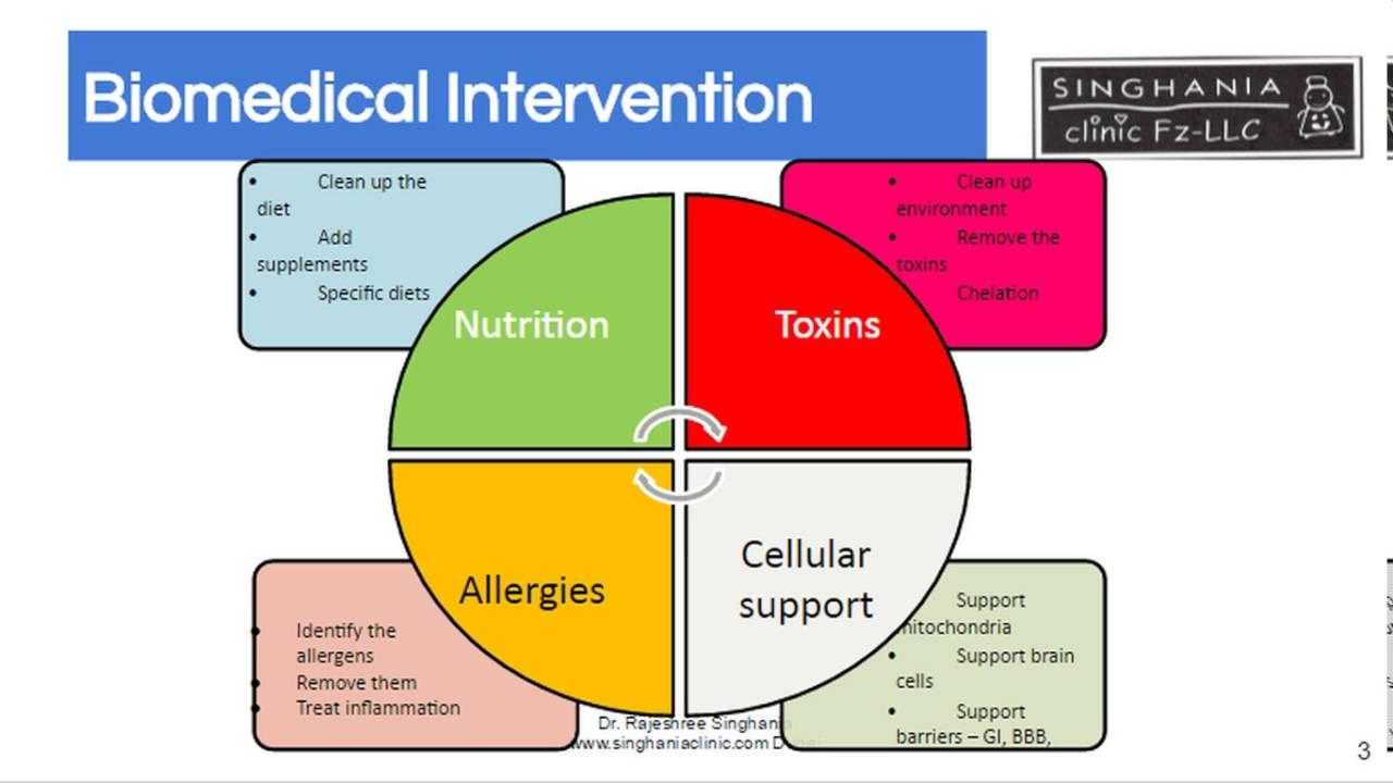 Do Alternative Treatments For Autism >> Biomedical Treatment For Autism Alternative Intervention For Your Child Part 1 2