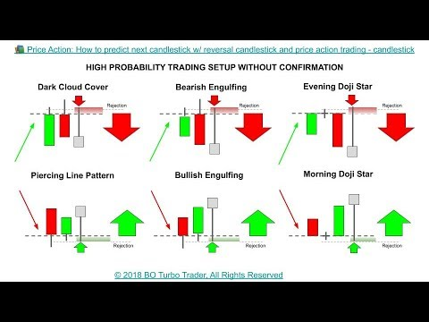 📚-price-action:-how-to-predict-next-candlestick-w/-reversal-candlestick-and-price-action-trading
