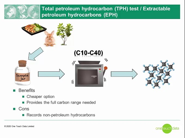 Assessment of hydrocarbons: TPH (C6-C40) petroleum group