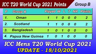 ICC T20 World Cup 2021 Point Table - UPDATE 18/10/2021.