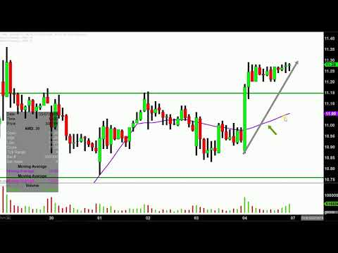 Advanced Micro Devices, Inc. - AMD Stock Chart Technical Analysis for 05-04-18
