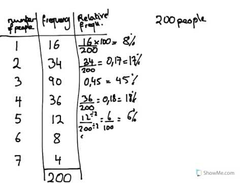 relative frequency distribution calculator