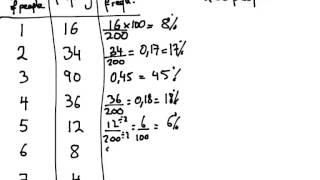 Year Relative Frequency How Calculate Frequency Percentage