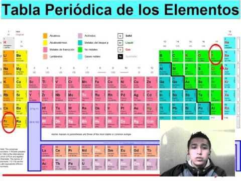 Que es electronegatividad explicacion ejercicio youtube que es electronegatividad explicacion ejercicio urtaz Images