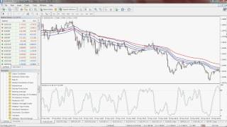 Stochastics and EMA Band Scalping Strategy