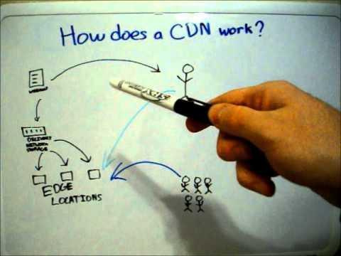 How a CDN Works