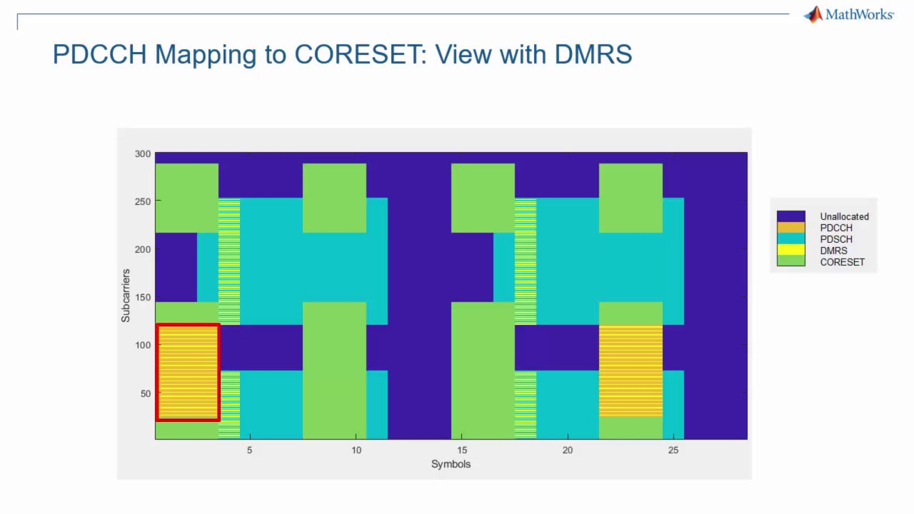 CORESET and PDCCH in 5G NR - MATLAB Programming