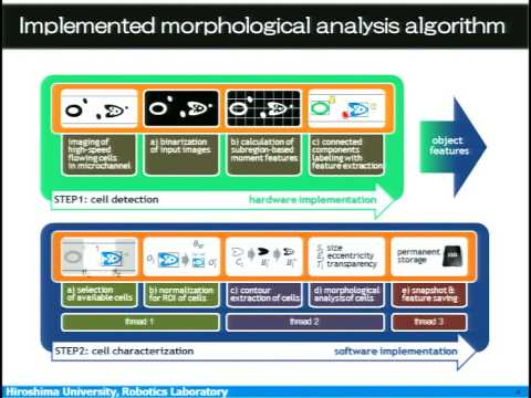 IROS 2014 Micro-Nano Robots I & Manipulation and Grasping II
