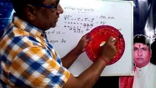 skanil tool kit based on SBC(SarvatoBhadra Chakra).
