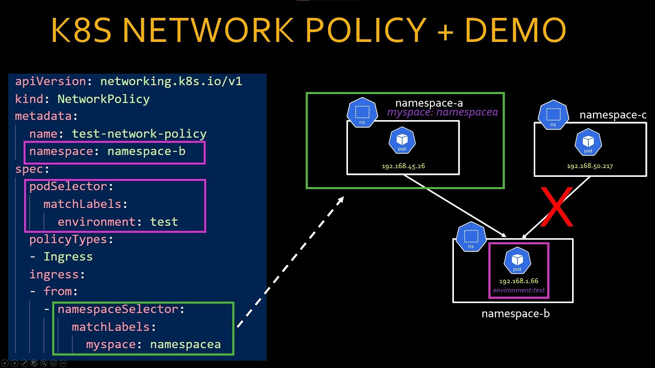 Kubernetes Network Policy Tutorial - yaml explained + Demo Calico