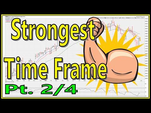 [ Mentorship ] Always Give More Emphasis To Bigger Time Frames [Part 2]