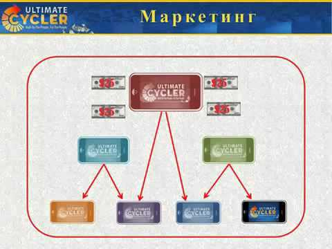 Best business nr1 online UltimateCycler-Russian