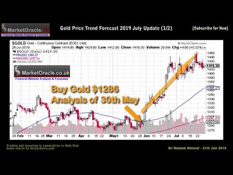 Gold Price Breakout - Trend Forecast 2019 July Update