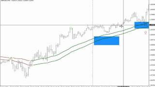 Forex Forecast - How To Use Trend lines to Forecast Market