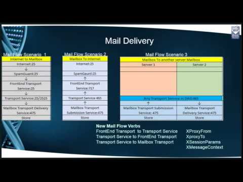 NJUCUG Exchange 2013: Transport Architecture and Mail Delivery