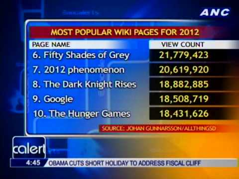 2012 Lists: Annoying words, popular Wiki pages, famous PH YouTube channels, most Instagrammed