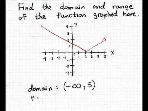 domain and range using intervals 1 youtube