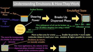 What Is An Emulsion & How Does It Work? thumbnail