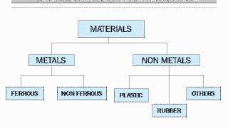1 0 Introduction to metallurgy