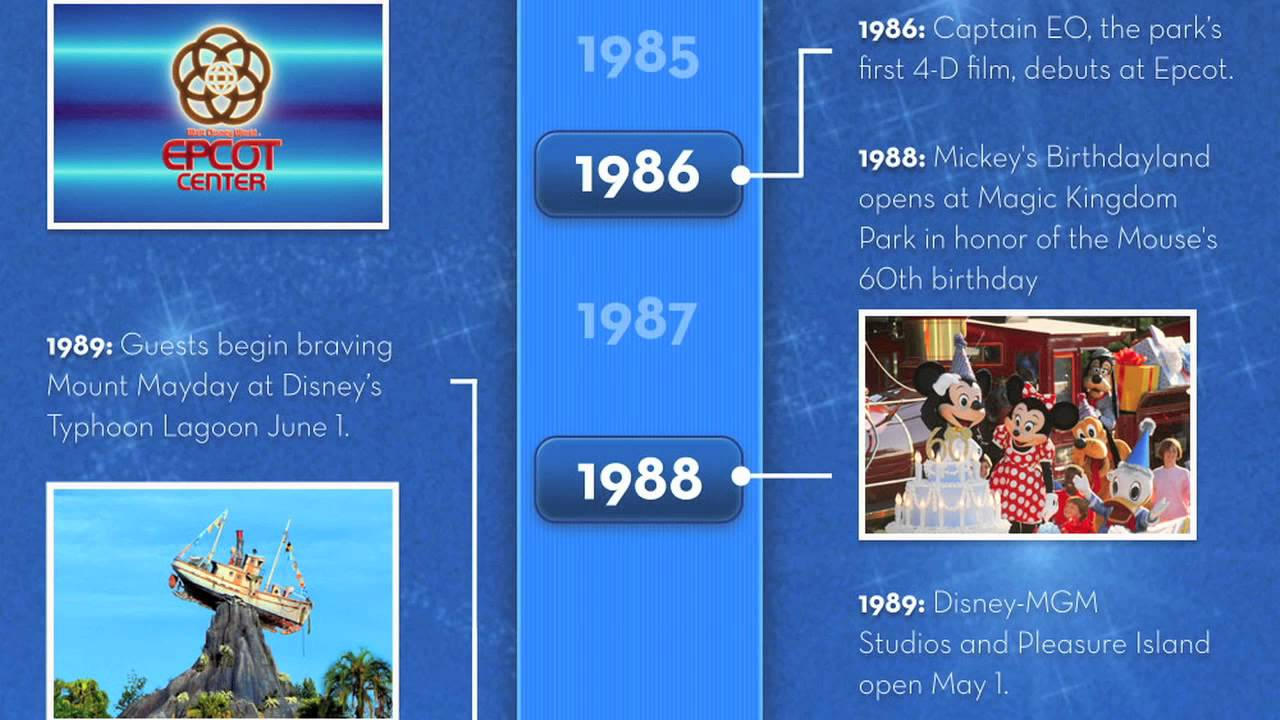 Walt Disney World Timeline 1970 2011 Youtube