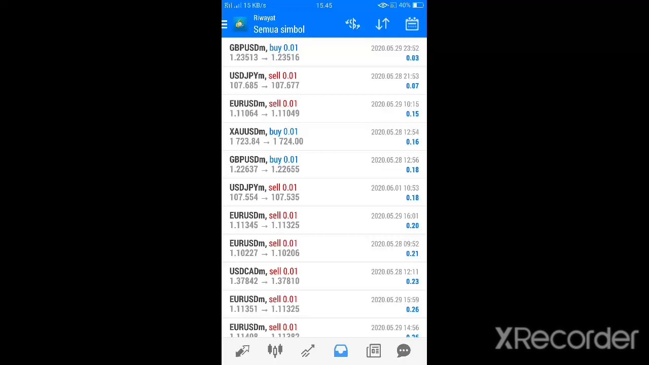 Profit trading forex harian - YouTube
