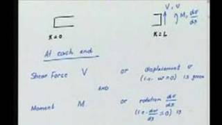 Module 6 Lecture 2 Finite Element Method
