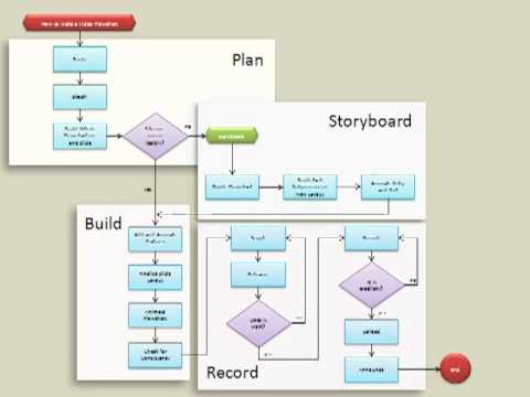 how to make a video flowchart - youtube,