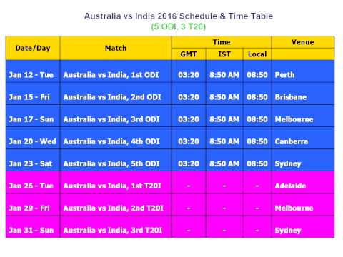 Australia Vs India 2016 Schedule & Time Table (5 ODI, 3 T20)