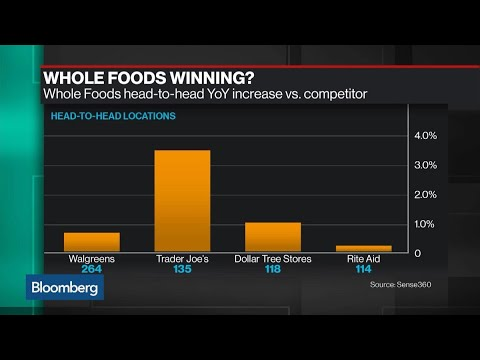 Whole Foods Starting to See Benefit of Amazon Effect