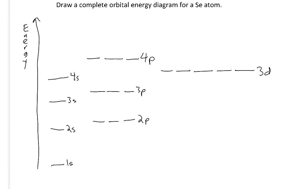 Orbital Energy Diagram