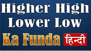 Higher highs and Lower lows - Price Action Basics 3 Hindi