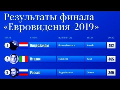 Итоги голосования финала Евровидения 2019
