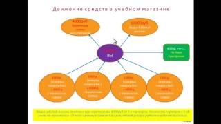 Лучшие 3 способа заработка в сети интернет. Как легко заработать 100 рублей в день
