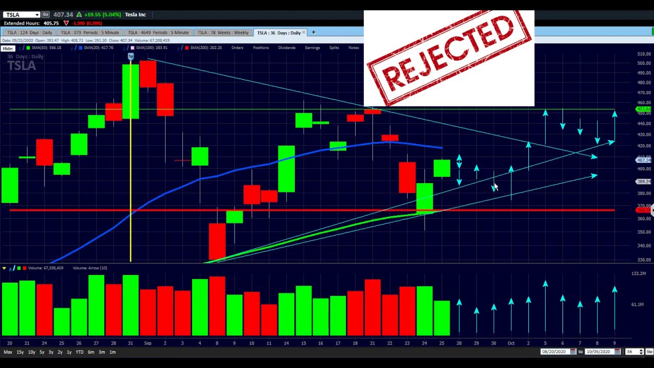 TSLA STOCK forecast Candle by Candle FOR SEPT 28 - 0CT 9 ...