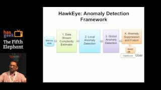 HawkEye: A Real-Time Anomaly Detection System