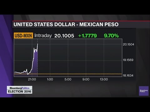 Mexican Peso Plunges to Record Low on U.S. Election Anxiety