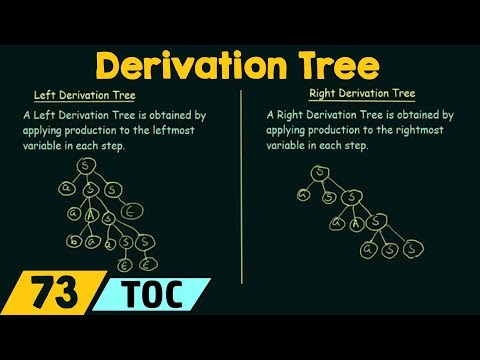 Derivation Tree (Left & Right Derivation Trees)