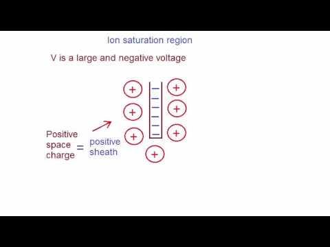 Lecture 14 - Langmuir probe, electrostatic probe, plasma diagnostic