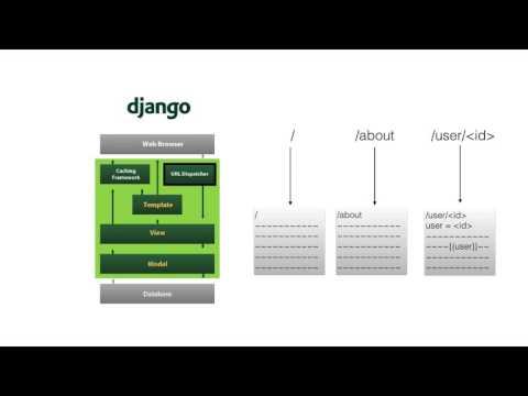 2. Django Structure – Django by Example