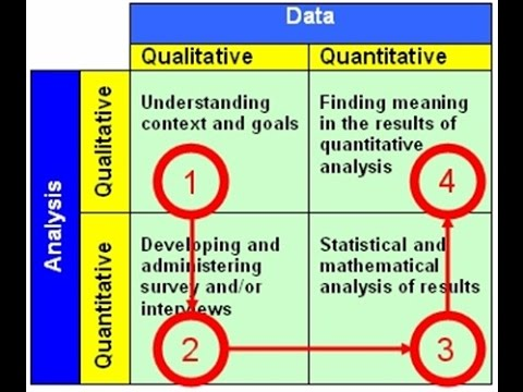 What is quantitative and qualitative Data? - YouTube