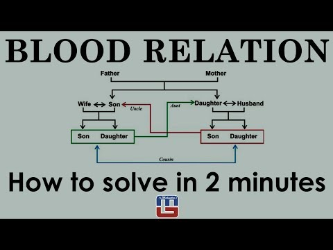 BLOOD RELATION | SHORT TRICK | IN 2 MINUTE | REASONING | ALL COMPETITIVE EXAMS