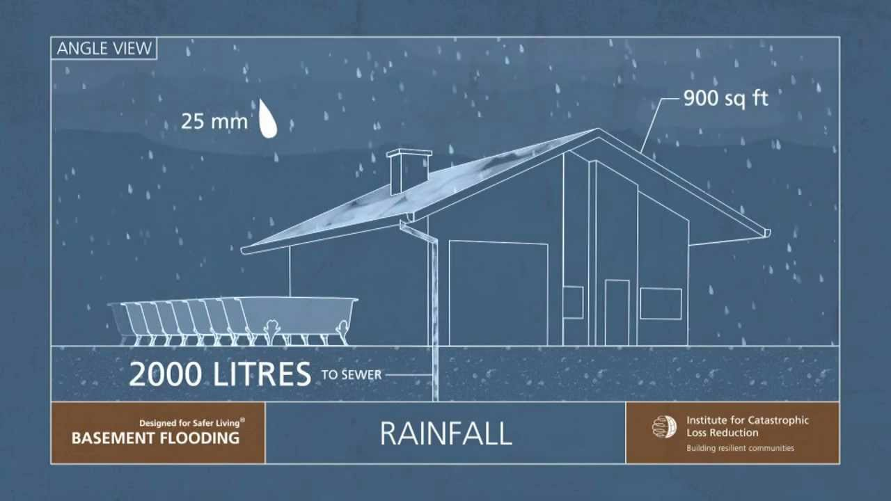 Causes Of Basement Flooding Utilities Kingston - Basement keeps flooding