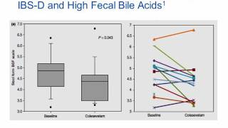 Bile Acid Malabsorption and Fecal Bile Acids Testing [Hot Topic]