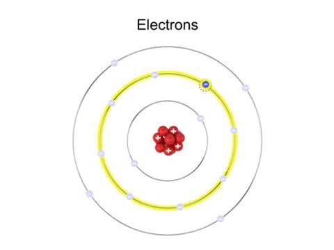 What Are Electrons And Excitation Youtube