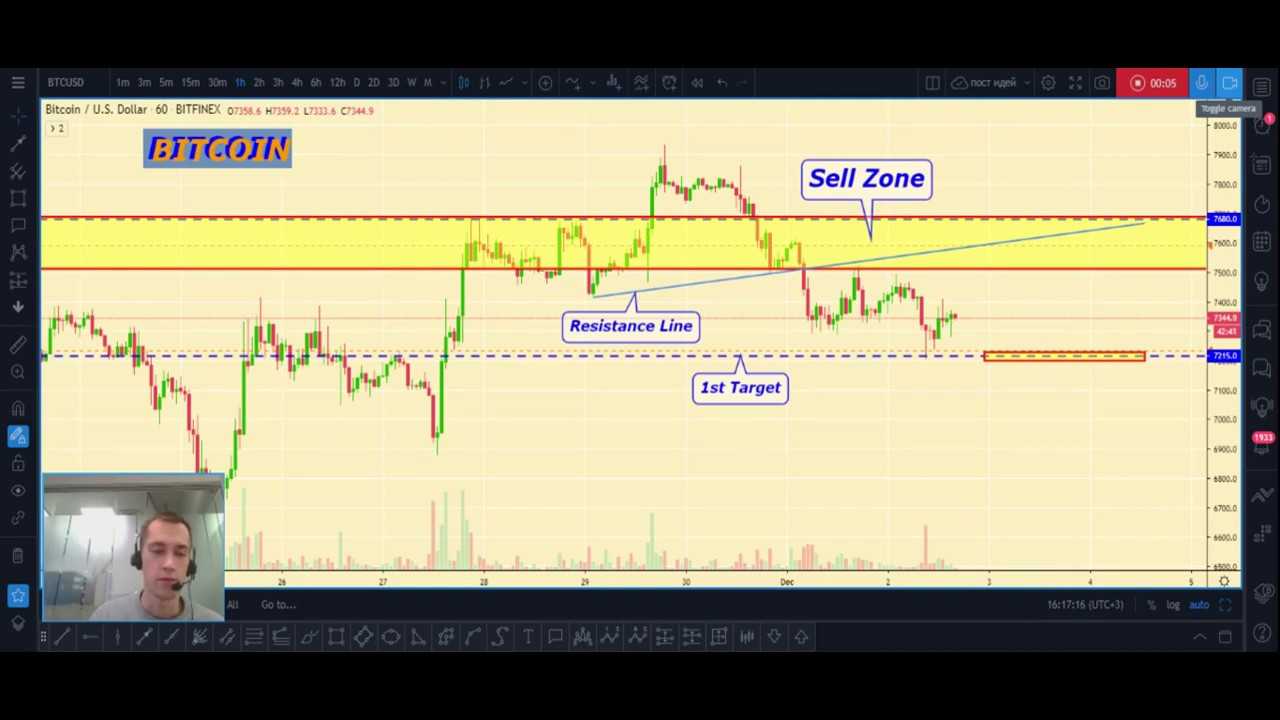 BITCOIN price analytics, BITCOIN prediction, Cryptocurrency Market overview for 12.02.2019