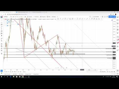 Bitcoin / Ethereum Technical Analysis  20th of October